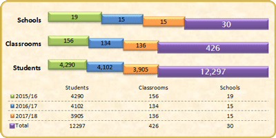 Program Reach: 8,300+ students, 290+ classrooms, 25+ schools