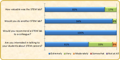 STEM Survey Results: 100% either extremely or very valuable & increase in STEM