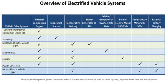 Electrified Vehicle Systems Overview